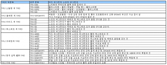 열가소성 엘라스토머 TPE의 열적 성질 (대표 값)1