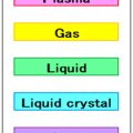 Basic knowledge of Resin heating 3.The kind of resin -7 The liquid crystal