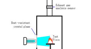 Test of photocatalyst