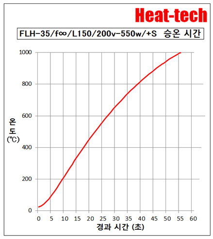 평행 광 형 원적외선 라인 히터 FLH-35 시리즈2