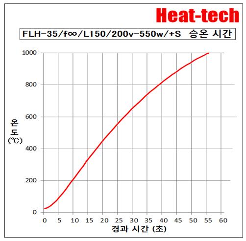 원적외선 라인 히터 FLH 개요 및 모델 목록2