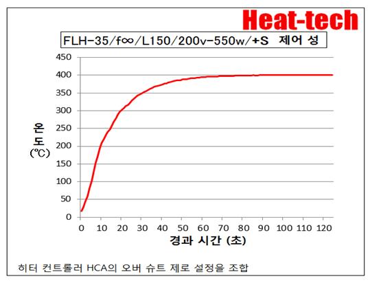 원적외선 라인 히터 FLH 개요 및 모델 목록3