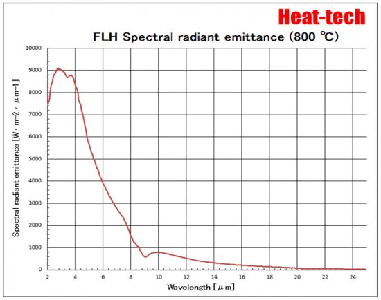 FLH Spectral radiant emittance (800℃)