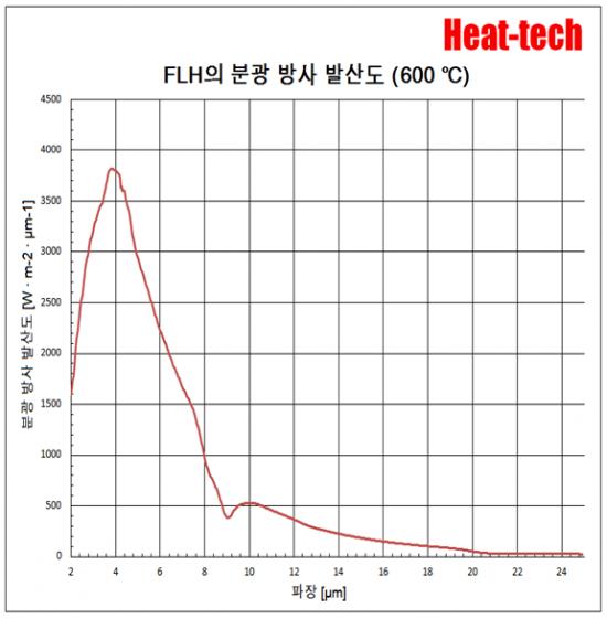 평행 광 형 원적외선 라인 히터 FLH-35 시리즈6
