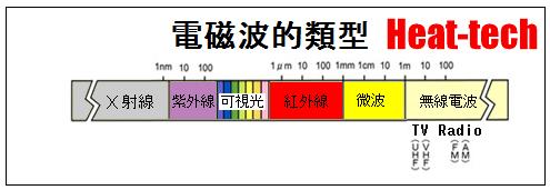 樹脂加熱的基礎知識 3樹脂的種類-9光固性樹脂