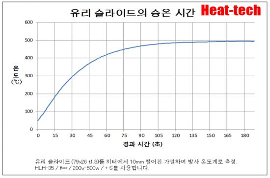 원적외선 라인 히터 FLH 개요 및 모델 목록9
