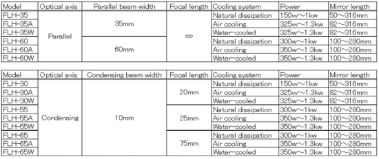 Models Variation