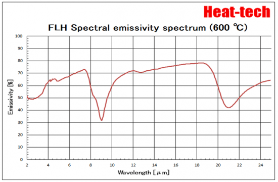 FLH Spectral emissivity spectrum