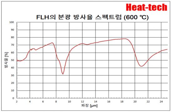 원적외선 라인 히터 FLH 개요 및 모델 목록1