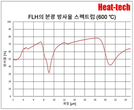 평행 광 형 원적외선 라인 히터 FLH-35 시리즈1