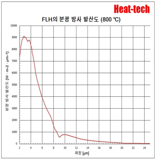 평행 광 형 원적외선 라인 히터 FLH-35 시리즈5