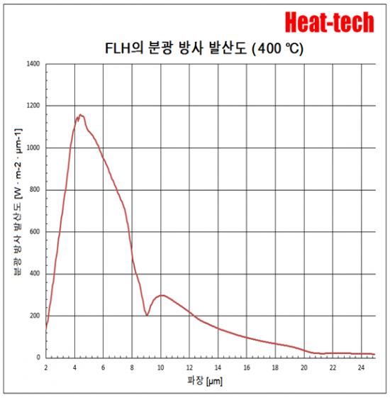 평행 광 형 원적외선 라인 히터 FLH-35 시리즈7