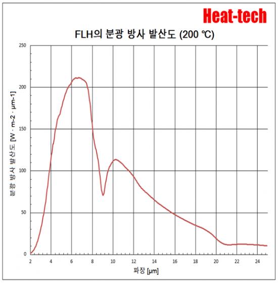 평행 광 형 원적외선 라인 히터 FLH-35 시리즈8