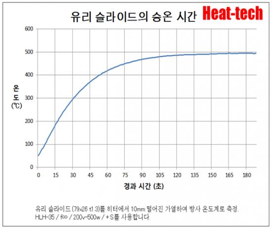 평행 광 형 원적외선 라인 히터 FLH-35 시리즈9