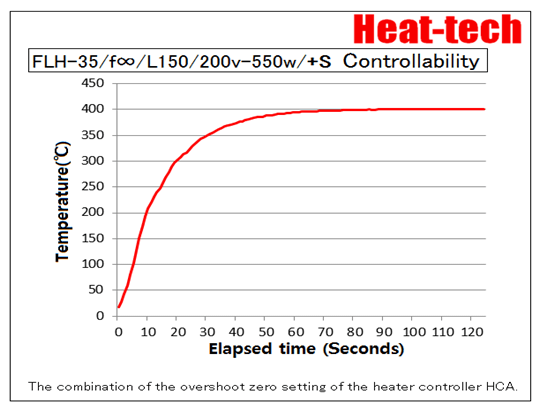 FLH-35 Controllability