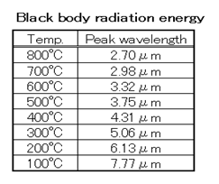 Black body radiation energy