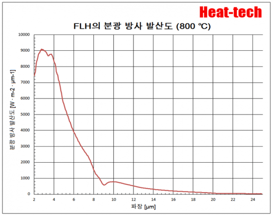 원적외선 라인 히터 FLH 개요 및 모델 목록5