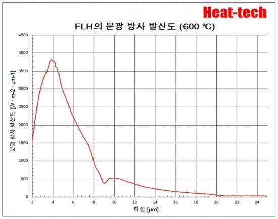 원적외선 라인 히터 FLH 개요 및 모델 목록6