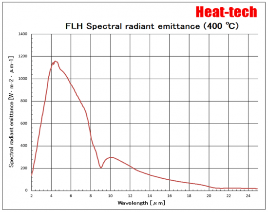 FLH Spectral radiant emittance (400℃)
