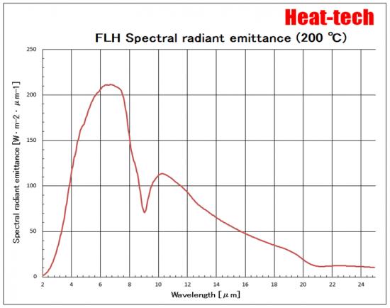 FLH Spectral radiant emittance (200℃)