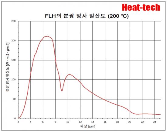 원적외선 라인 히터 FLH 개요 및 모델 목록8
