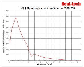 Far-infrared Point Heater FPH Series