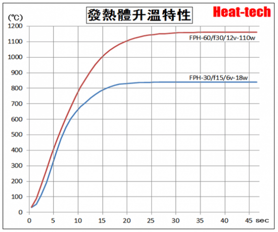遠紅外線 點型加熱器 FPH系列