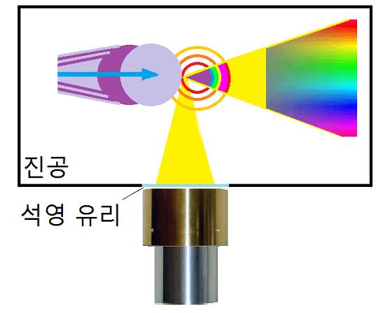 선형 가속기 · X 선 레이저의 시료의 가열