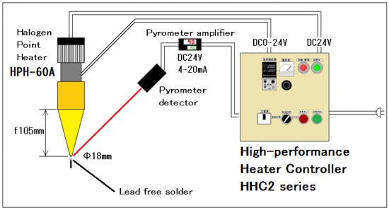 No.1 Feedback control of halogen heater for solder melting