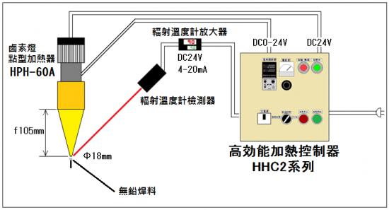 第1號 供銲錫溶解用鹵素燈加熱器的回饋控制