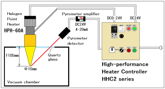 No.2 Feedback control of the halogen heater for the vacuum chamber heating
