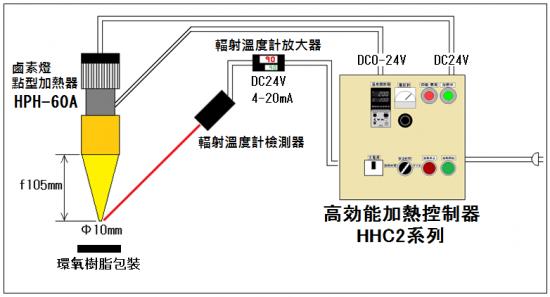 第3號 環氧樹脂封裝的熱乾燥回饋控制