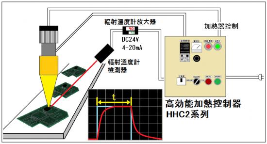 第5號 環氧樹脂封裝的熱乾燥回饋控制