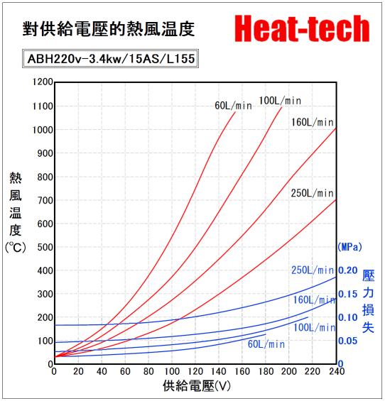 《 高温用中型熱風加熱器 》ABH-15S