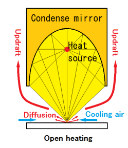 Re-reflective heating method - 5. Dome heating