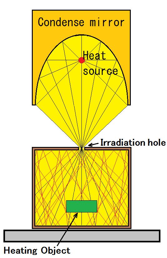 Re-reflective heating method - 6. Box heating