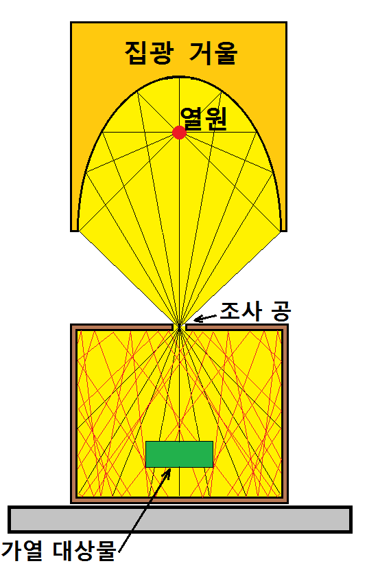 재반사 가열법 - 6.상자 가열