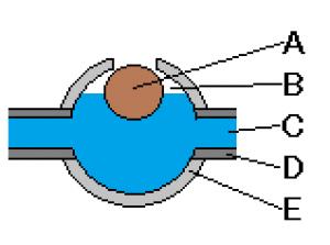 비례 적분 미분 (PID) 제어의 발전