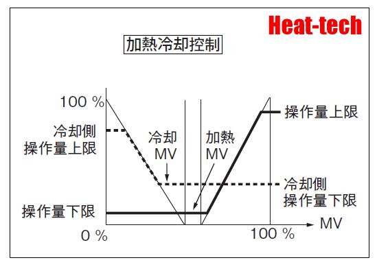 加熱/冷卻控制功能