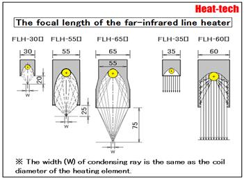 Summary of Far-infrared Line Heater