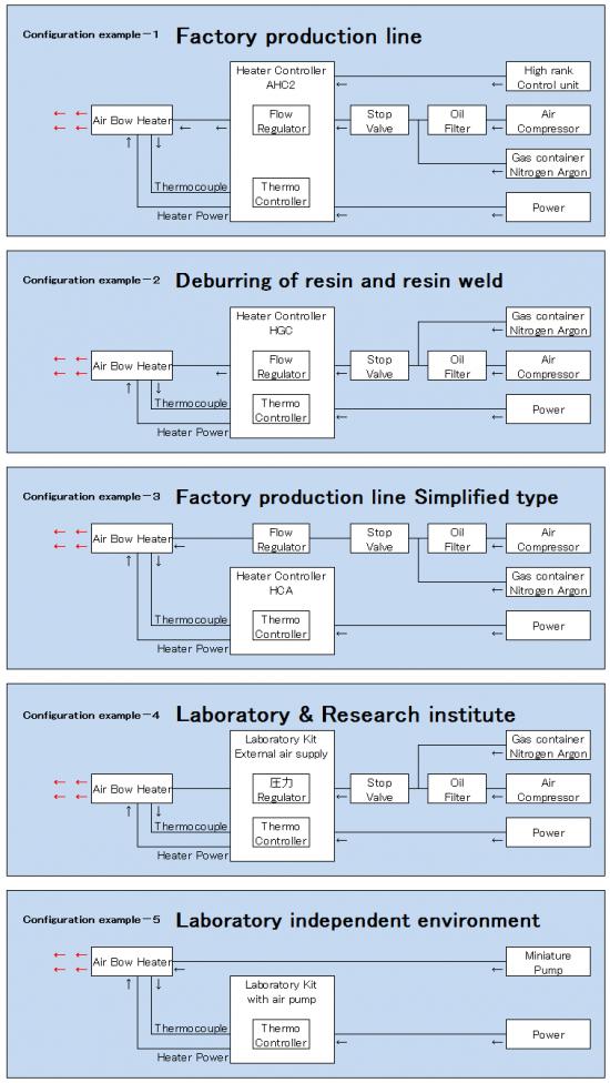 Configuration example