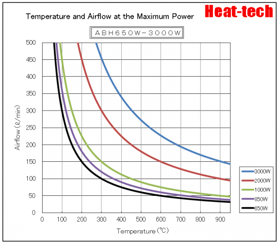 """""""Temperature and Air flow at the Maximum Power"""" graph"""