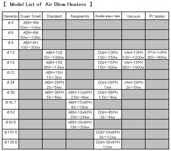 Product Line of Air Blow Heater