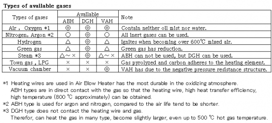 Types of available gases