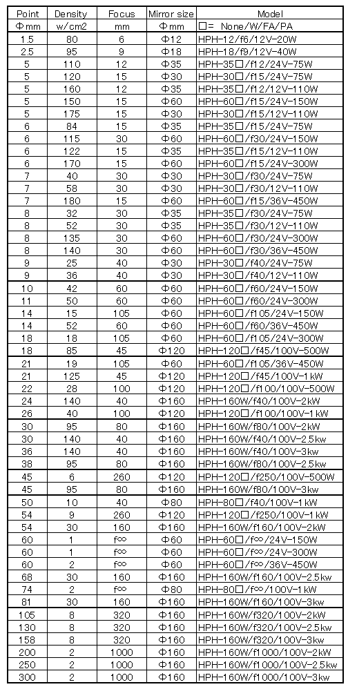 Point (=Focal diameter), Power density, Focus (= Focal length) and Mirror size (= Heater diameter).