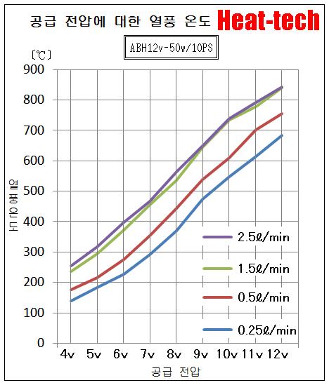 초소형 DC 전원 열풍 히터 새롭게 등장ABH12v/24v-□w/10PS