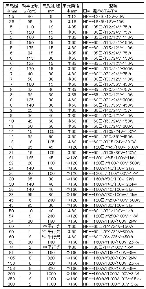 設計型號清單