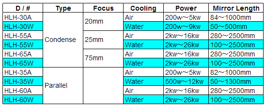 Model list and overview of the Halogen Line Heater