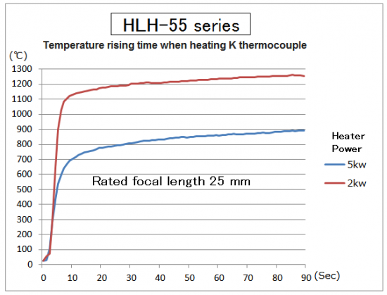 4-1.High-temperature heating, and heated to 1000 ℃ in just 5 seconds!