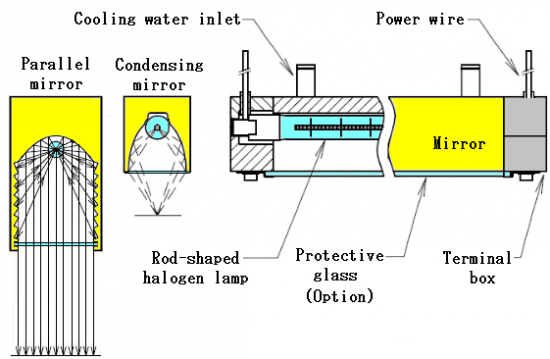 Water cooling type
